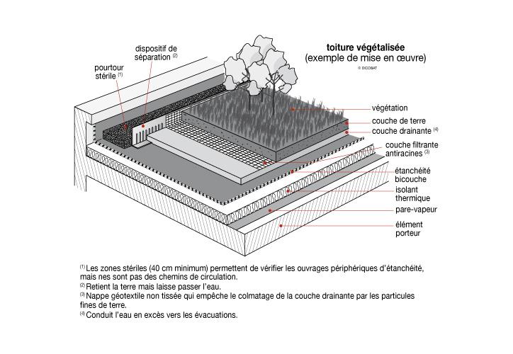 dicobat dictionnaire du batiment gratuit ipsacro. Black Bedroom Furniture Sets. Home Design Ideas